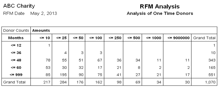 RFM Analysis Screenshot